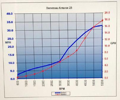 Beneteau America Antares 23 OB image